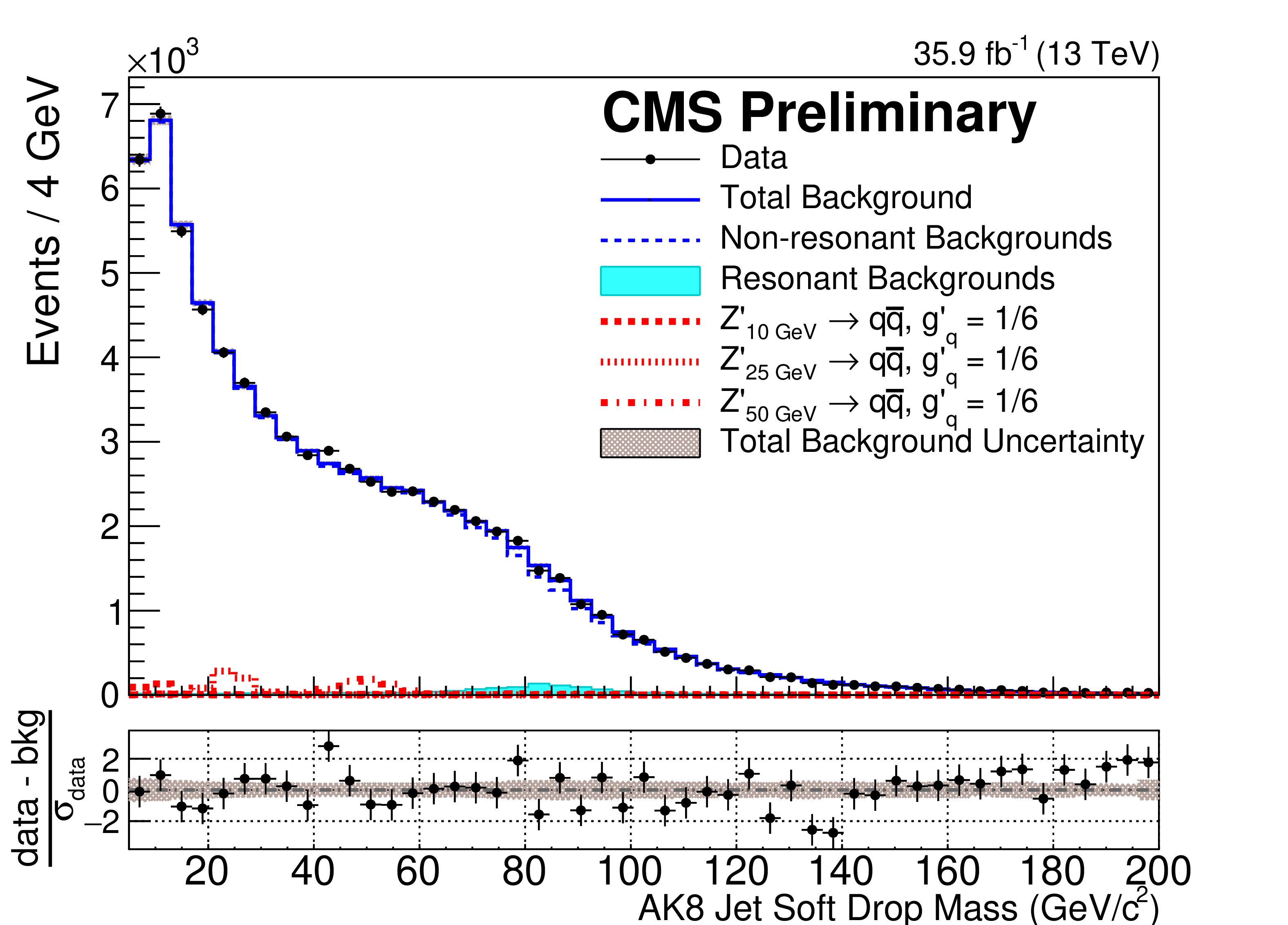 The distribution of masses for large, two-pronged jets recoiling off of a triggering photon. New Z' particles (simulation of a few hypothetical scenarios shown in red) would appear as a small bump on top of the background (in blue). No excess was observed in the mass spectrum.