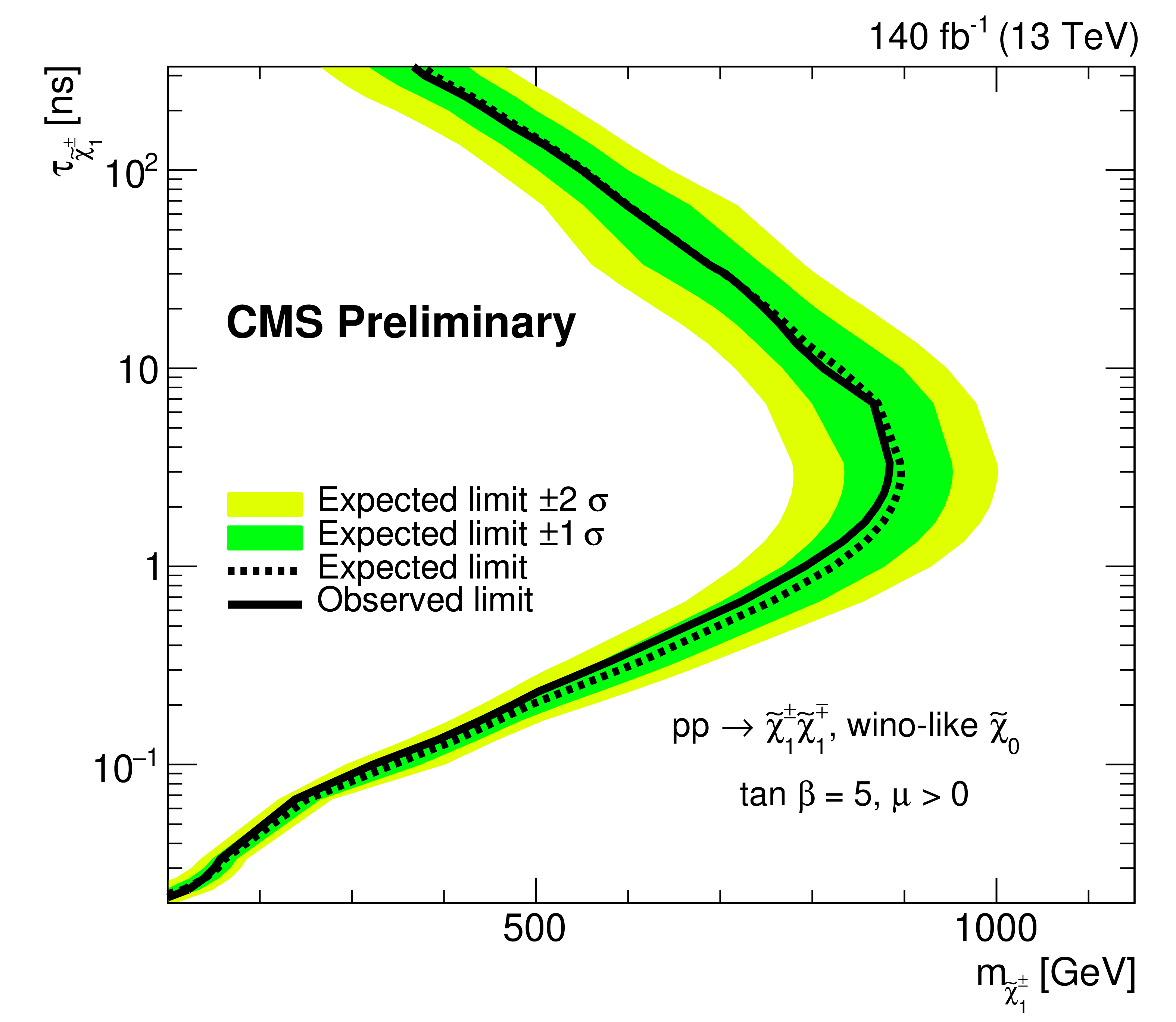 : Results of the search for disappearing tracks. The black curve represents upper limits on the mass of the chargino (x-axis) as a function of the chargino lifetime (y-axis). Chargino masses to the left of the curve are excluded by this search. The upgraded tracker is much more sensitive to short tracks, and the exclusion extends to much shorter lifetimes than was possible previously.