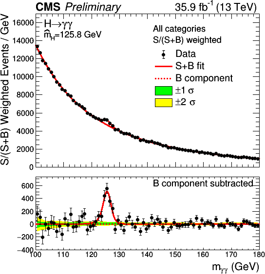 The signal of the Higgs boson decaying to two photons, measured with the CMS lead tungstate crystal calorimeter.