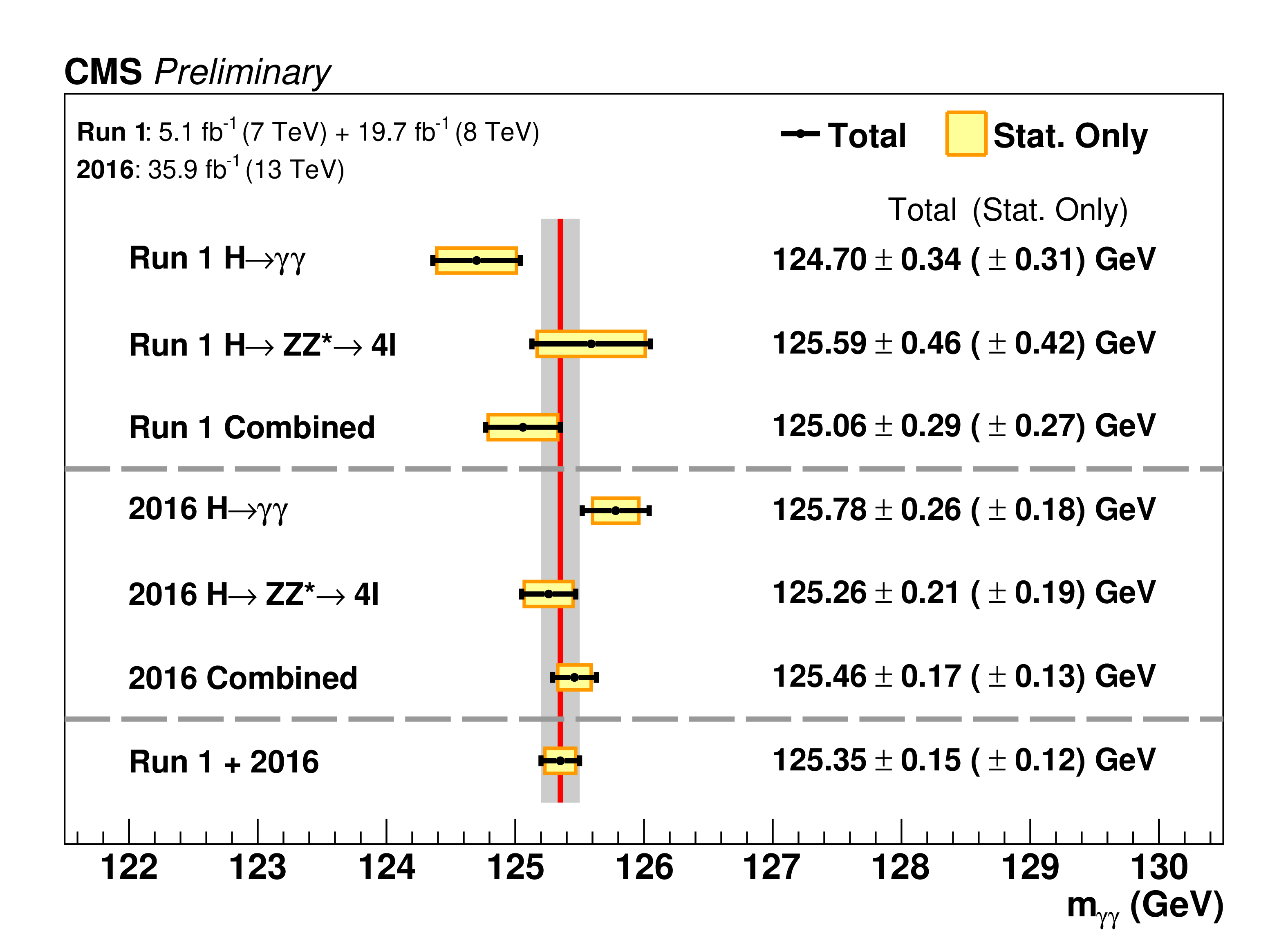 Different measurements of the Higgs boson mass performed by the CMS collaboration.