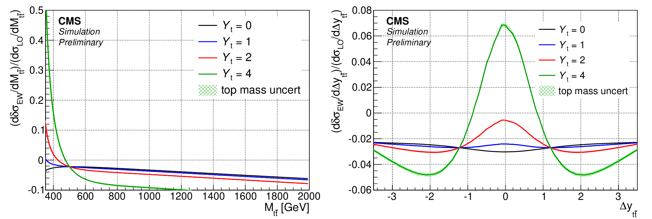 Probability of the top quark-antiquark production vs kinematic properties of the system for different values of the top Yukawa coupling (Yt=0,1,2,4). Left: Invariant mass of the system (lowest value of this variable corresponds to the production threshold).  Right: Rapidity dif-ference between top quark and antiquark (this variable is related to the angle between the two particles). The narrow bands around the lines indicate the variations of the prediction with the top quark mass.