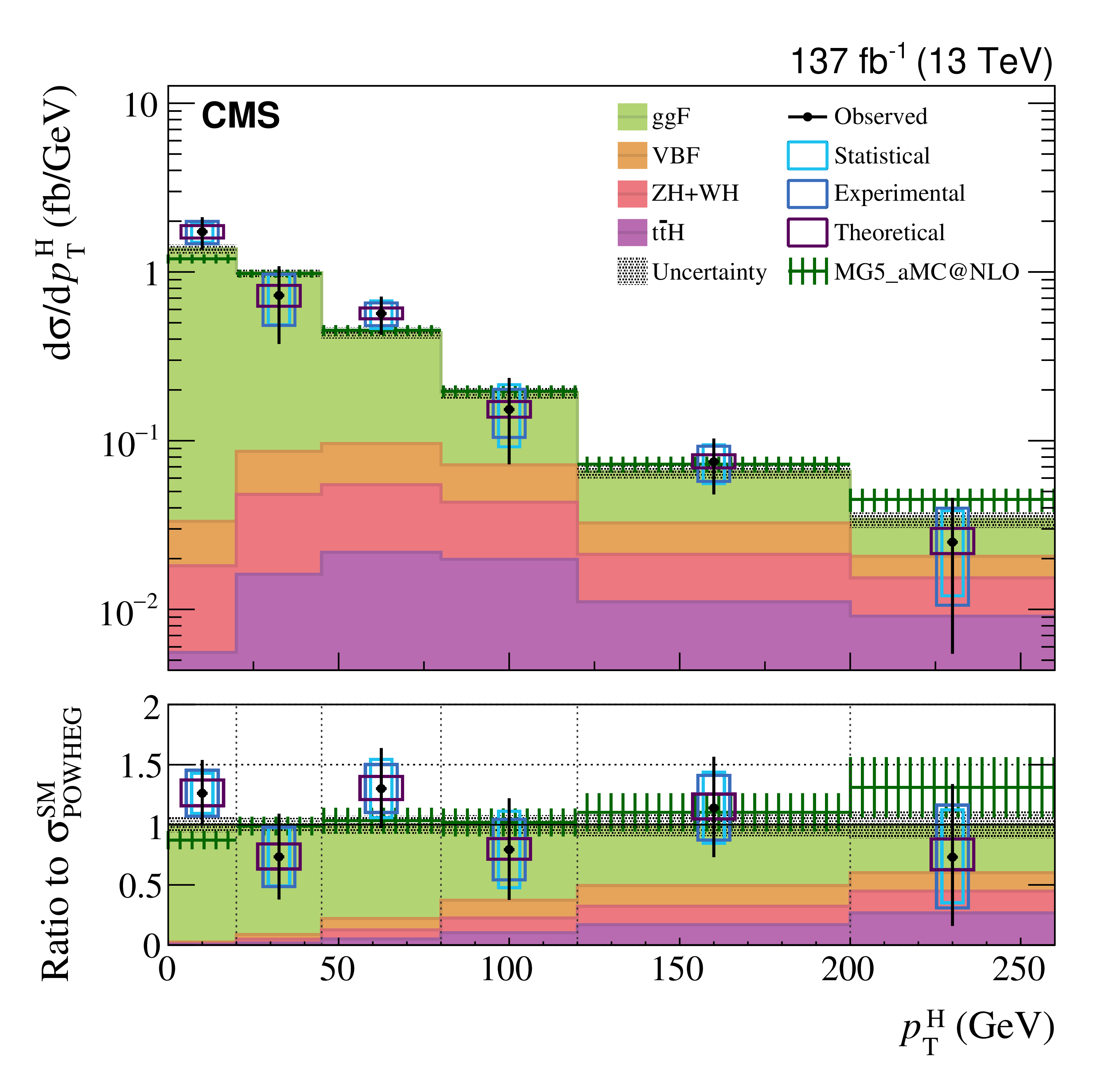 : Higgs boson measured differential cross-section as a function of its transverse momentum.