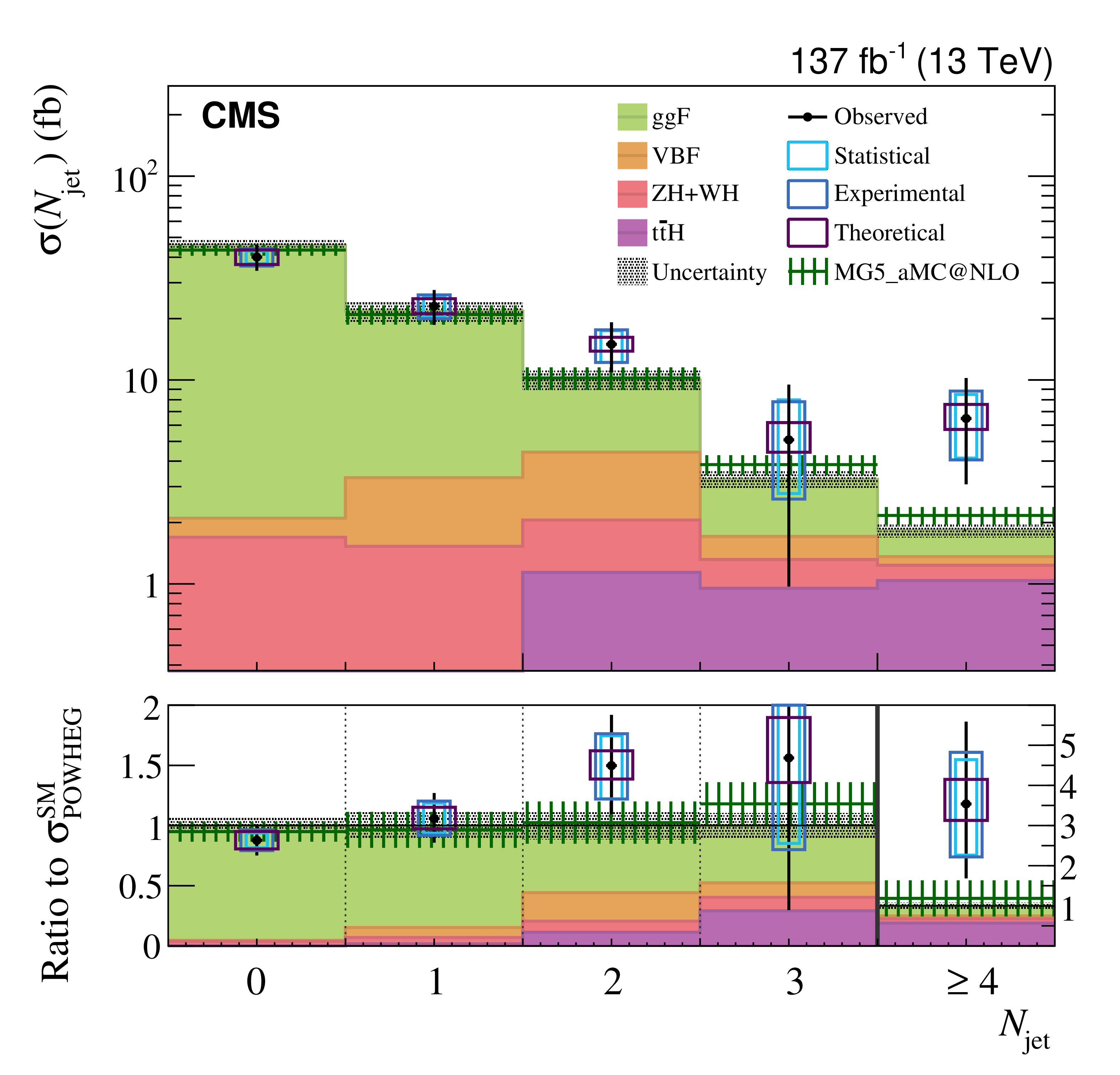 Higgs boson measured differential cross-section as a function of the number of associated jets.